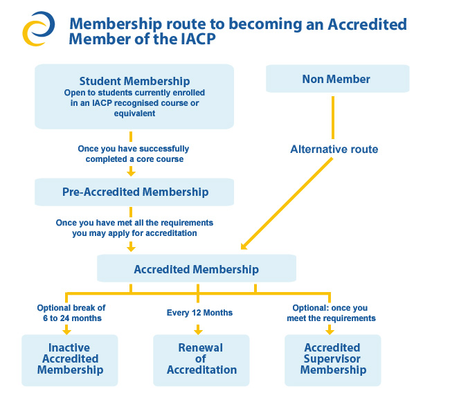 Route to Membership of IACP